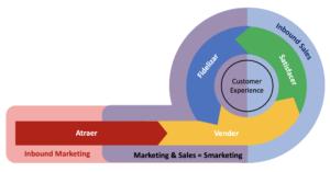 gráfico con las fases de inbound sales e inbound marketing integradas en las fases de la venta